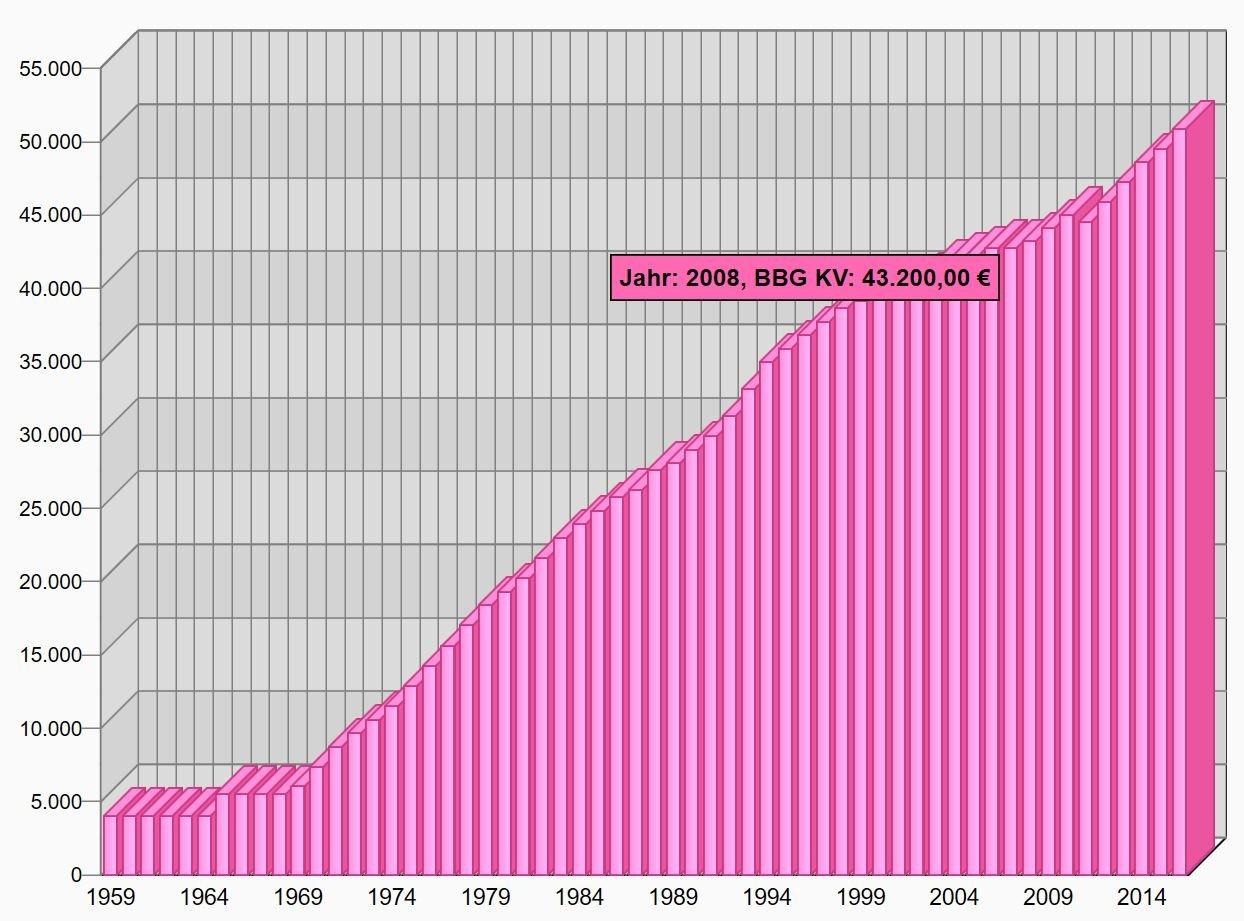 Beitragsbemessungsgrenze gesetzliche KV historische Entwicklung 1959 bis 2016
