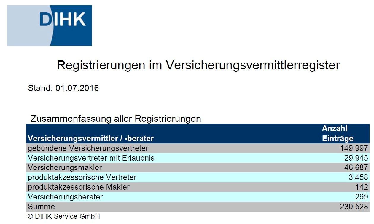 Anzahl der Versicherungsvermittler heute Juli 2016