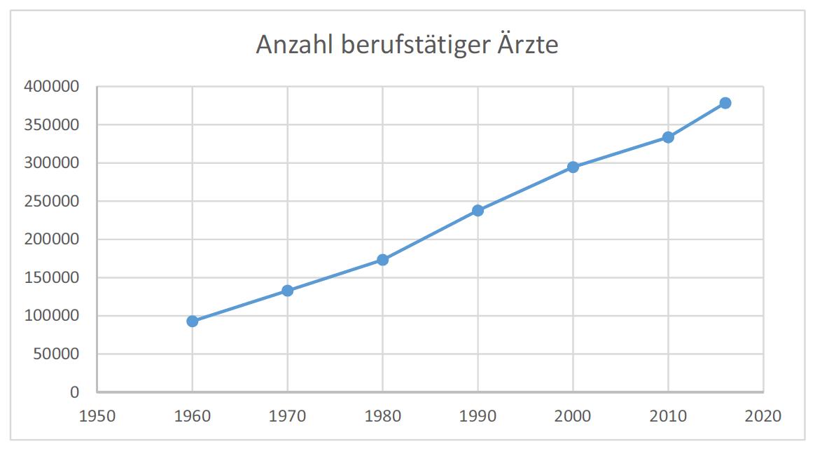 Wie viele Ärzte gibt es in Deutschland?