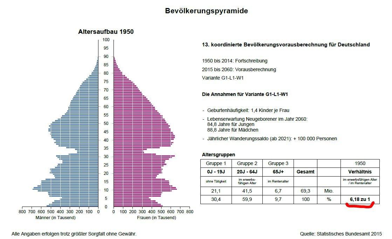 Altersvorsorge Freiburg