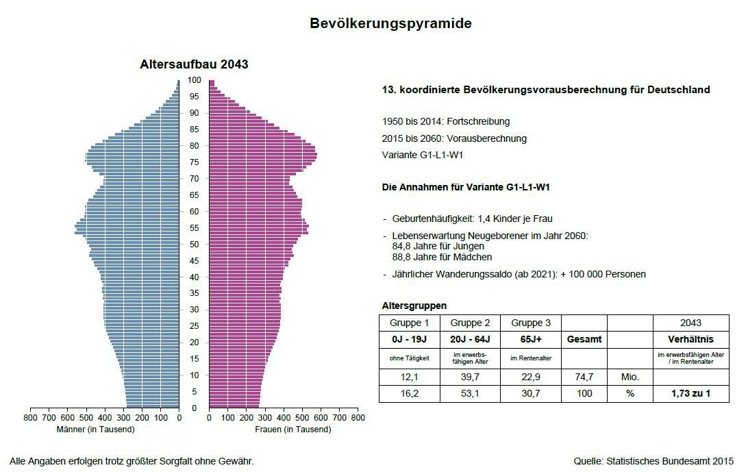 Altersvorsorge Freiburg Zusammensetzung Bevölkerung