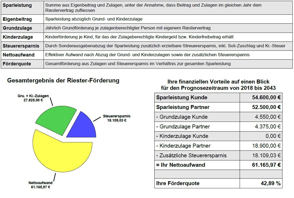 Riester Rente Beratung Freiburg